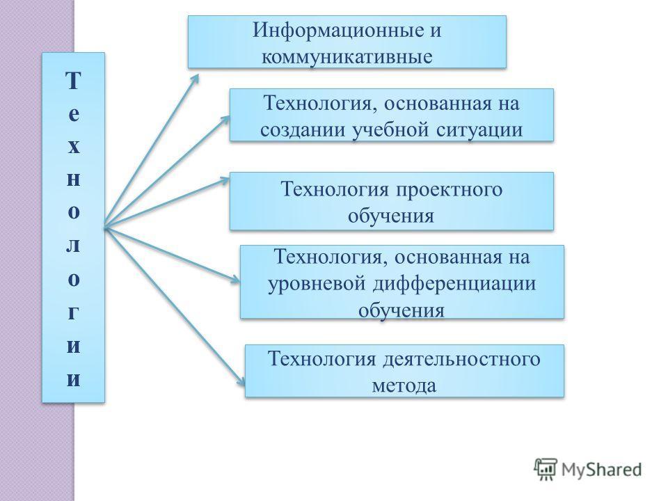 Технология, основанная на создании учебной ситуации Технология проектного обучения Технология, основанная на уровневой дифференциации обучения Информационные и коммуникативные Технология деятельностного метода