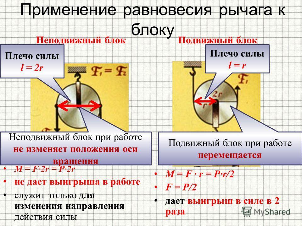 Применение равновесия рычага к блоку Неподвижный блок M = F2r = P2r не дает выигрыша в работе служит только для изменения направления действия силы Подвижный блок M = F · r = Pr/2 F = P/2 дает выигрыш в силе в 2 раза Неподвижный блок при работе не из