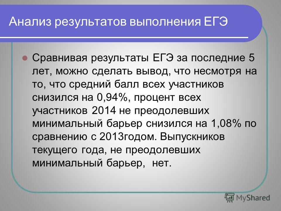 Анализ результатов выполнения ЕГЭ Сравнивая результаты ЕГЭ за последние 5 лет, можно сделать вывод, что несмотря на то, что средний балл всех участников снизился на 0,94%, процент всех участников 2014 не преодолевших минимальный барьер снизился на 1,