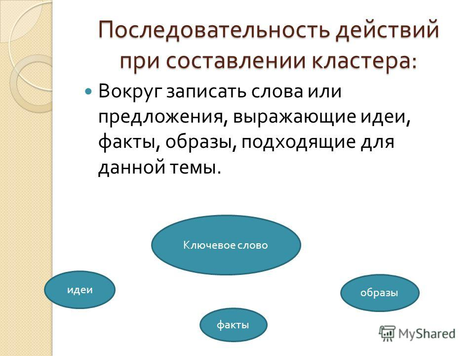 Последовательность действий при составлении кластера : Вокруг записать слова или предложения, выражающие идеи, факты, образы, подходящие для данной темы. Ключевое слово идеи факты образы