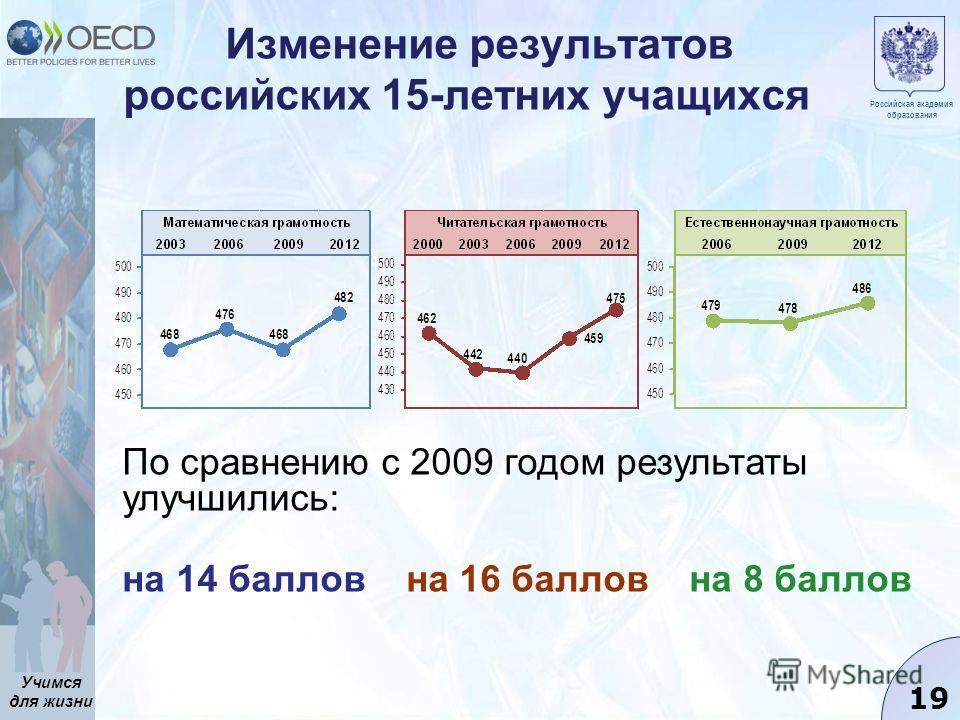 Учимся для жизни 19 Изменение результатов российских 15-летних учащихся Российская академия образования По сравнению с 2009 годом результаты улучшились: на 14 баллов на 16 баллов на 8 баллов