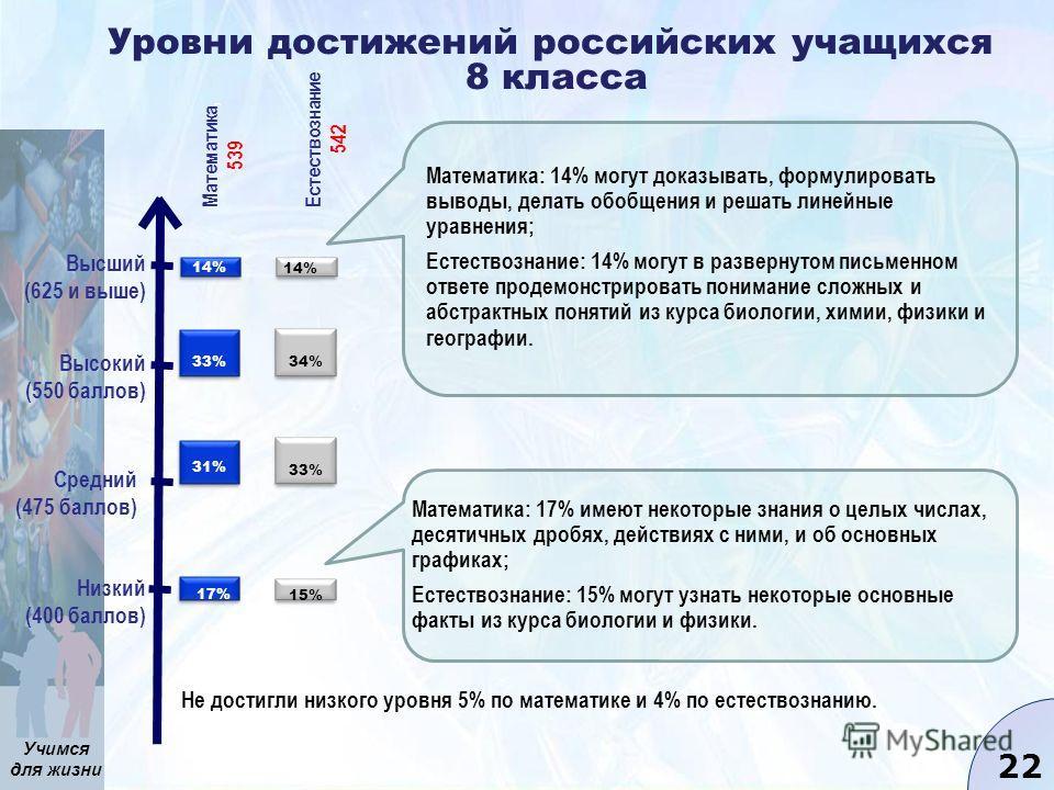 Учимся для жизни 22 Уровни достижений российских учащихся 8 класса Низкий (400 баллов) Средний (475 баллов) Высокий (550 баллов) Высший (625 и выше) Не достигли низкого уровня 5% по математике и 4% по естествознанию. Математика, 539 Естествознание, 5