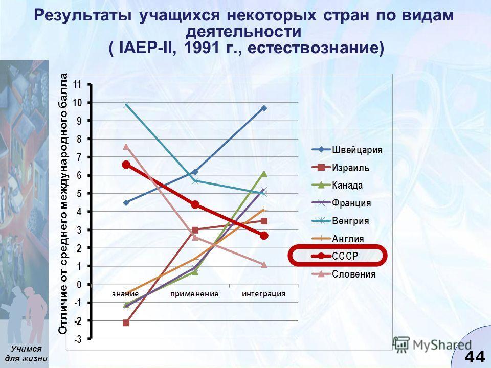 Учимся для жизни 44 Результаты учащихся некоторых стран по видам деятельности ( IAEP-II, 1991 г., естествознание) Отличие от среднего международного балла