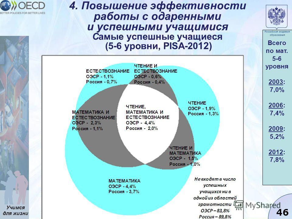 Учимся для жизни 46 4. Повышение эффективности работы с одаренными и успешными учащимися Самые успешные учащиеся (5-6 уровни, PISA-20 12) Всего по мат. 5-6 уровня 2003: 7,0% 2006: 7,4% 2009: 5,2% 2012: 7,8% Российская академия образования