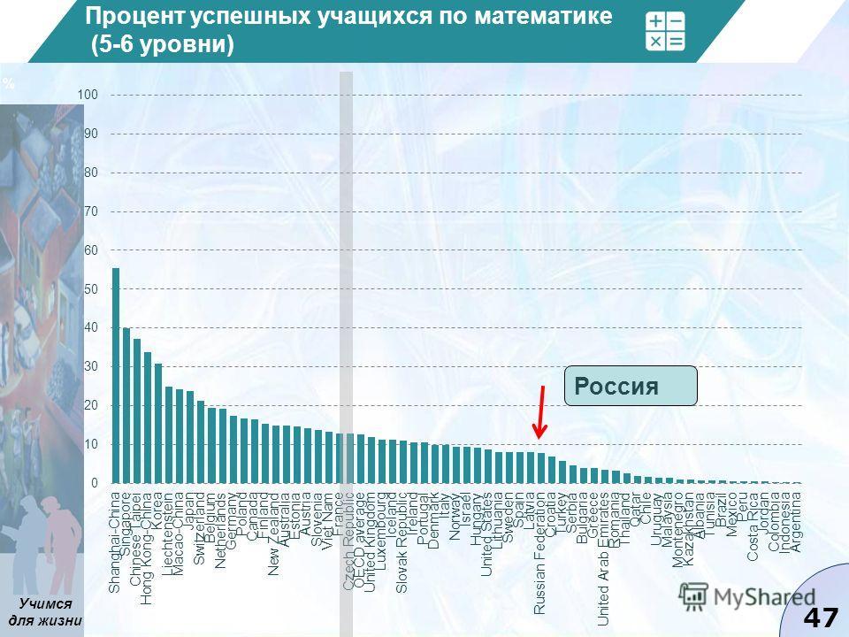 Учимся для жизни 47 Процент успешных учащихся по математике (5-6 уровни) Tab I.2.1a Россия