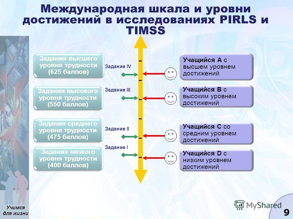 Учимся для жизни 9 Международная шкала и уровни достижений в исследованиях PIRLS и TIMSS Учащийся А с высшем уровнем достижений Учащийся С со средним уровнем достижений Учащийся D с низким уровнем достижений Задания высшего уровня трудности (625 балл