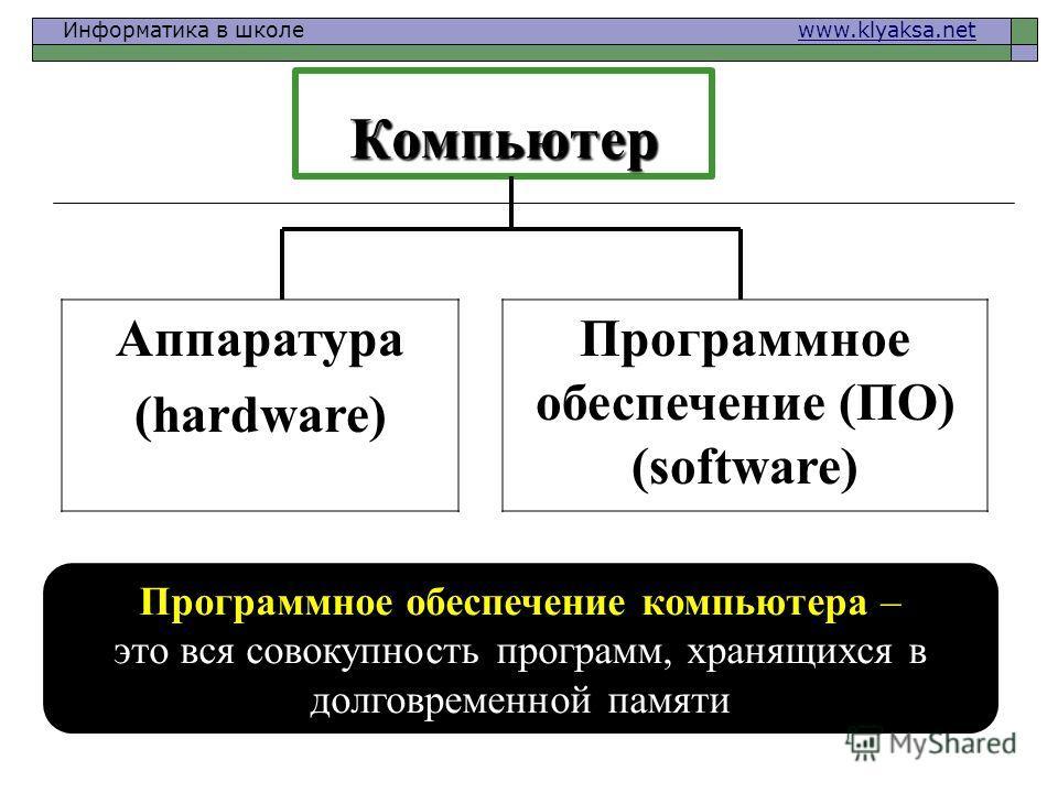 Информатика в школе www.klyaksa.netwww.klyaksa.net Компьютер Аппаратура (hardware) Программное обеспечение (ПО) (software) Программное обеспечение компьютера – это вся совокупность программ, хранящихся в долговременной памяти