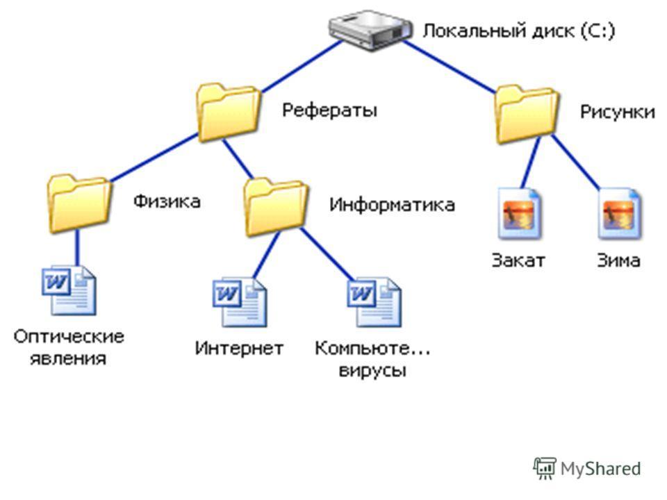 Информатика в школе www.klyaksa.netwww.klyaksa.net