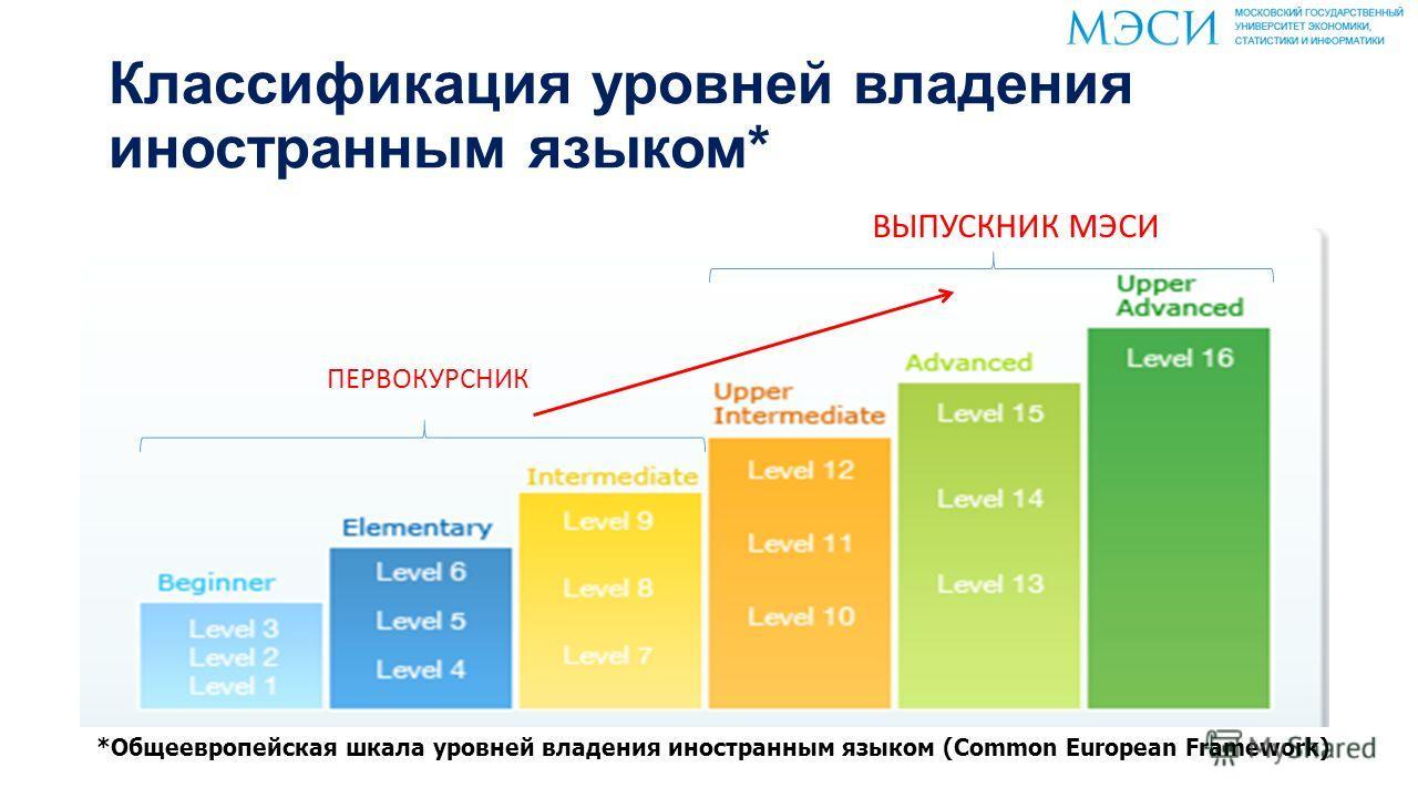 Классификация уровней владения иностранным языком* ВЫПУСКНИК МЭСИ ПЕРВОКУРСНИК *Общеевропейская шкала уровней владения иностранным языком (Common European Framework)