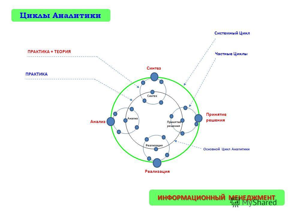 Основной Цикл Аналитики Анализ Синтез Реализация Принятие решения Частные Циклы Системный Цикл Анализ Синтез Принятие решения Реализация ИНФОРМАЦИОННЫЙ МЕНЕДЖМЕНТ ПРАКТИКА ПРАКТИКА + ТЕОРИЯ Циклы Аналитики