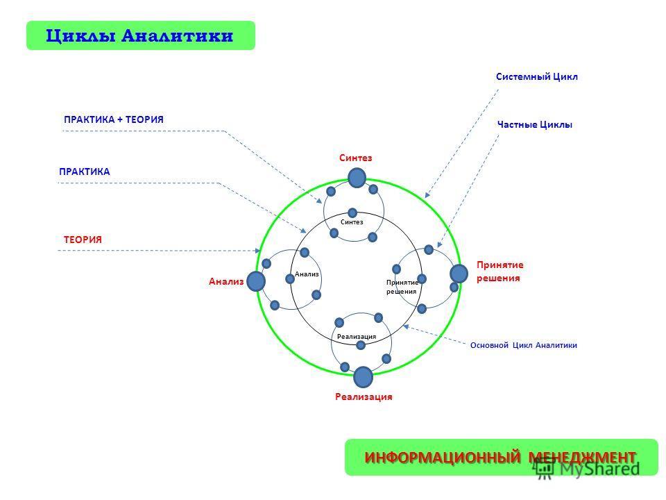 Основной Цикл Аналитики Анализ Синтез Реализация Принятие решения Частные Циклы Системный Цикл Анализ Синтез Принятие решения Реализация ИНФОРМАЦИОННЫЙ МЕНЕДЖМЕНТ ПРАКТИКА ПРАКТИКА + ТЕОРИЯ ТЕОРИЯ Циклы Аналитики