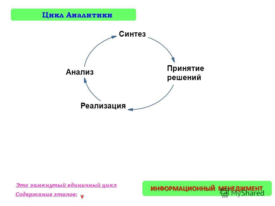 ИНФОРМАЦИОННЫЙ МЕНЕДЖМЕНТ Цикл Аналитики Синтез Принятие решений Реализация Анализ Содержание этапов: Это замкнутый единичный цикл