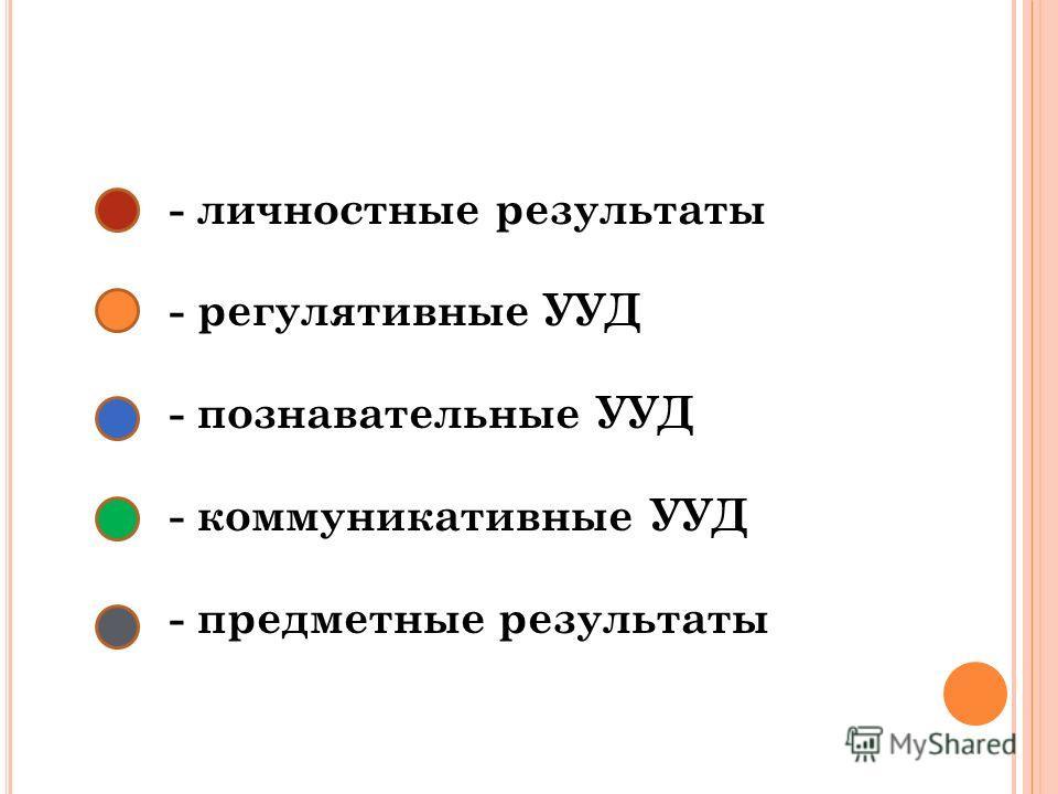 - личностные результаты - регулятивные УУД - познавательные УУД - коммуникативные УУД - предметные результаты