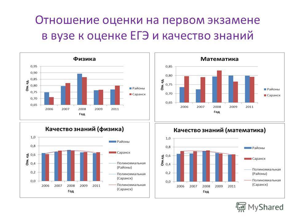 Отношение оценки на первом экзамене в вузе к оценке ЕГЭ и качество знаний