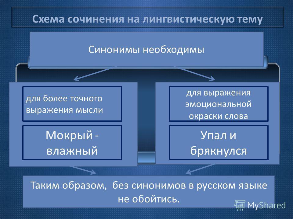 Схема сочинения на лингвистическую тему Таким образом, без синонимов в русском языке не обойтись. Синонимы необходимы для более точного выражения мысли Мокрый - влажный Упал и брякнулся для выражения эмоциональной окраски слова