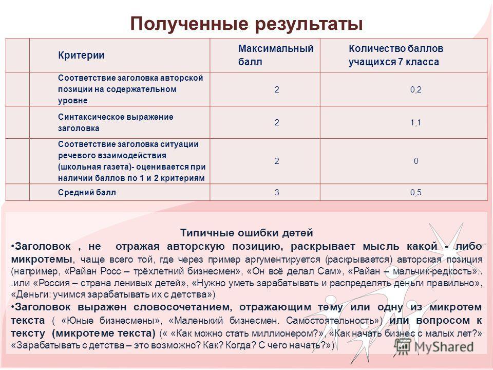 Полученные результаты Критерии Максимальный балл Количество баллов учащихся 7 класса 1 Соответствие заголовка авторской позиции на содержательном уровне 20,2 2 Синтаксическое выражение заголовка 21,1 3 Соответствие заголовка ситуации речевого взаимод