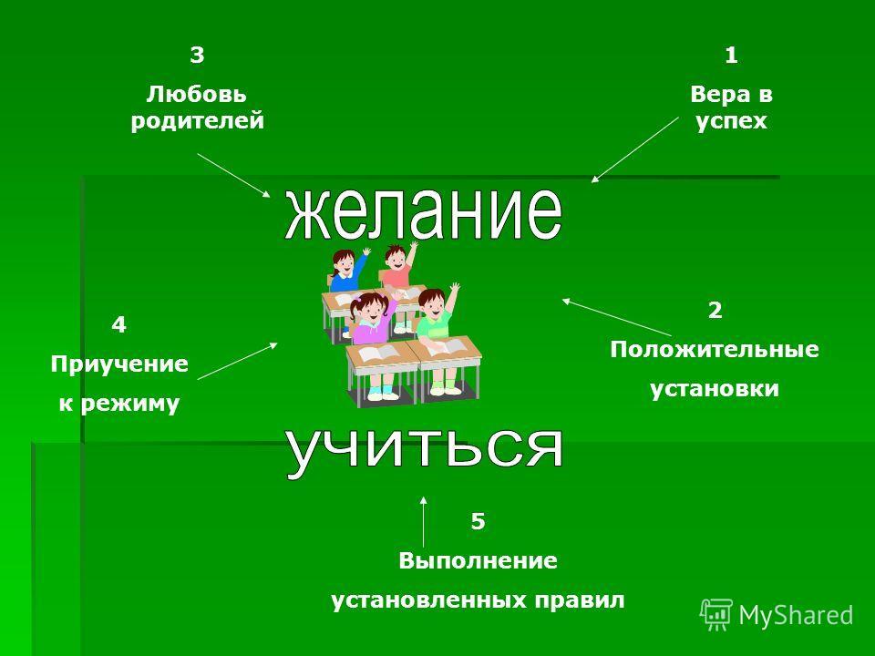 5 Выполнение установленных правил 2 Положительные установки 3 Любовь родителей 4 Приучение к режиму 1 Вера в успех