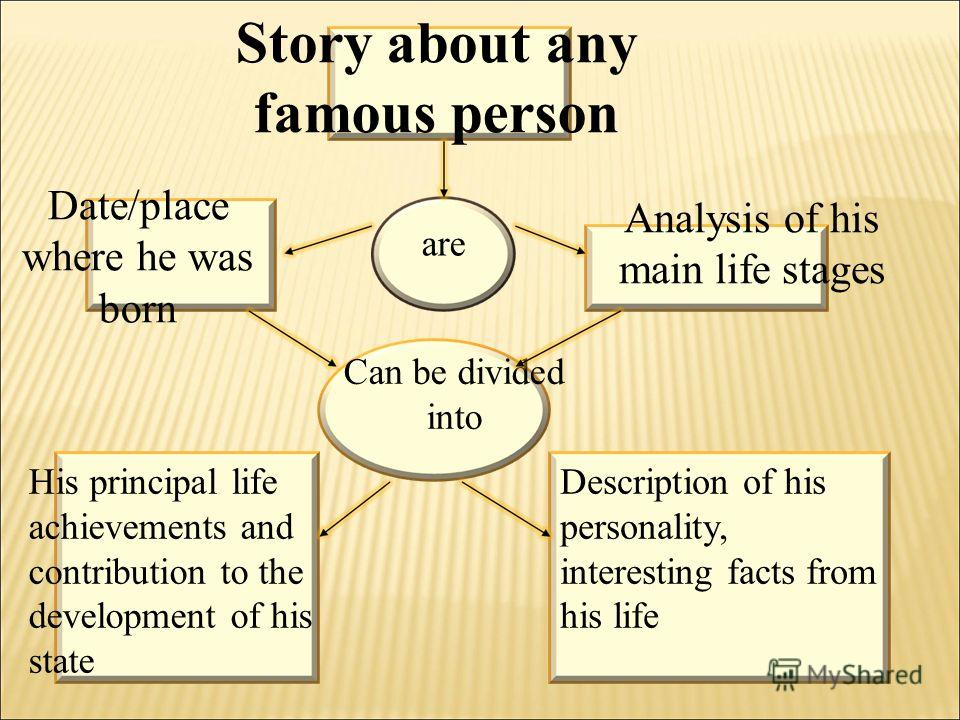 Story about any famous person are Date/place where he was born Analysis of his main life stages His principal life achievements and contribution to the development of his state Description of his personality, interesting facts from his life Can be di