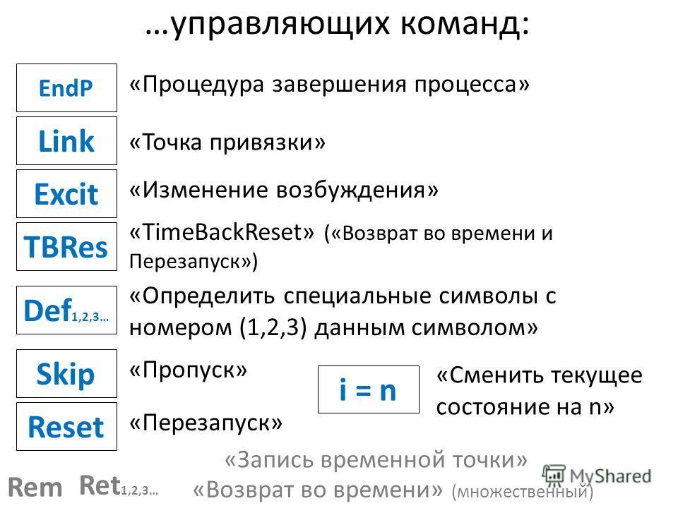 …управляющих команд: TBRes Link Excit EndP «TimeBackReset» («Возврат во времени и Перезапуск») «Точка привязки» «Изменение возбуждения» «Процедура завершения процесса» Def 1,2,3… «Определить специальные символы с номером (1,2,3) данным символом» «Зап