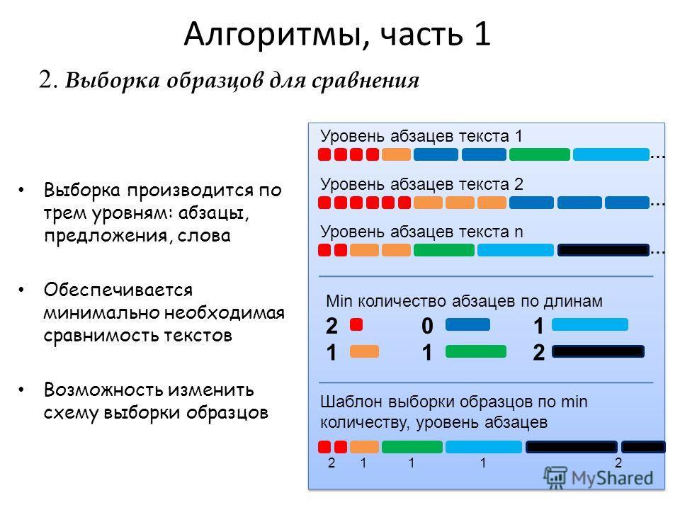2. Выборка образцов для сравнения Алгоритмы, часть 1 Выборка производится по трем уровням: абзацы, предложения, слова Обеспечивается минимально необходимая сравнимость текстов Возможность изменить схему выборки образцов 2 Уровень абзацев текста 1 Уро