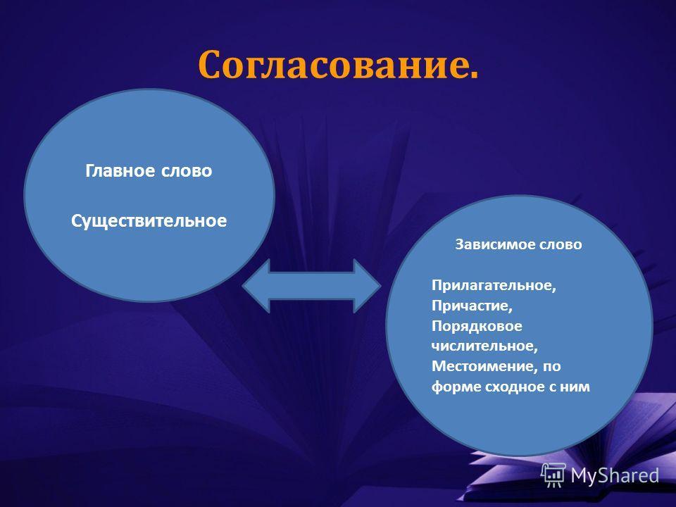 Согласование. Главное слово Существительное Зависимое слово Прилагательное, Причастие, Порядковое числительное, Местоимение, по форме сходное с ним