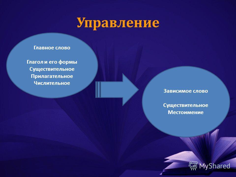 Управление Главное слово Глагол и его формы Существительное Прилагательное Числительное Зависимое слово Существительное Местоимение