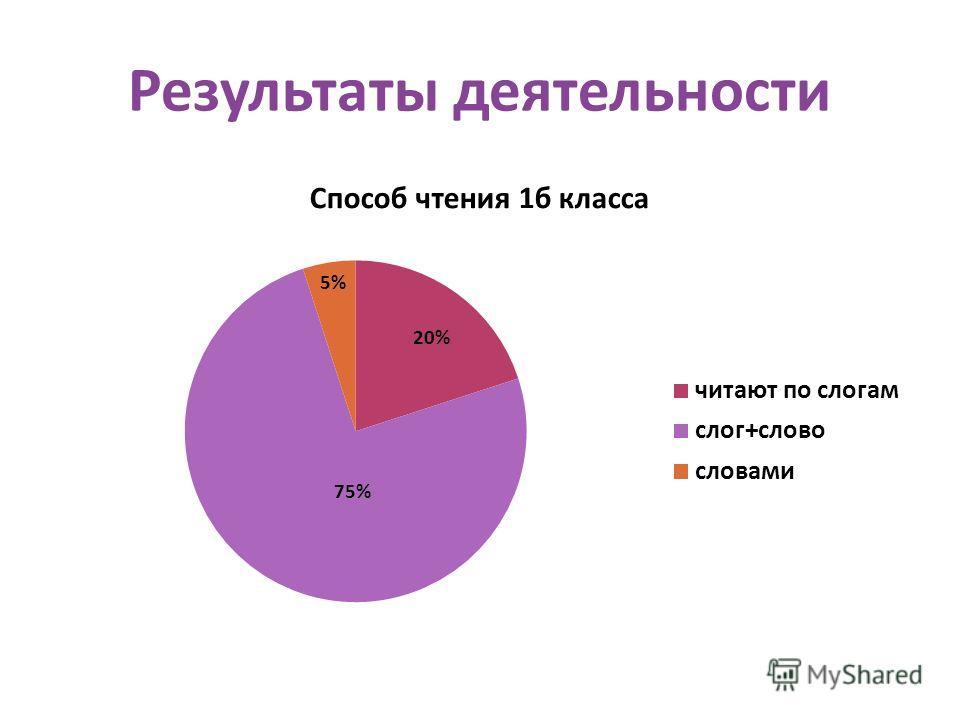 Результаты деятельности