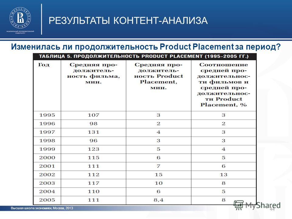 Высшая школа экономики, Москва, 2013 РЕЗУЛЬТАТЫ КОНТЕНТ-АНАЛИЗА фото Изменилась ли продолжительность Product Placement за период? 44