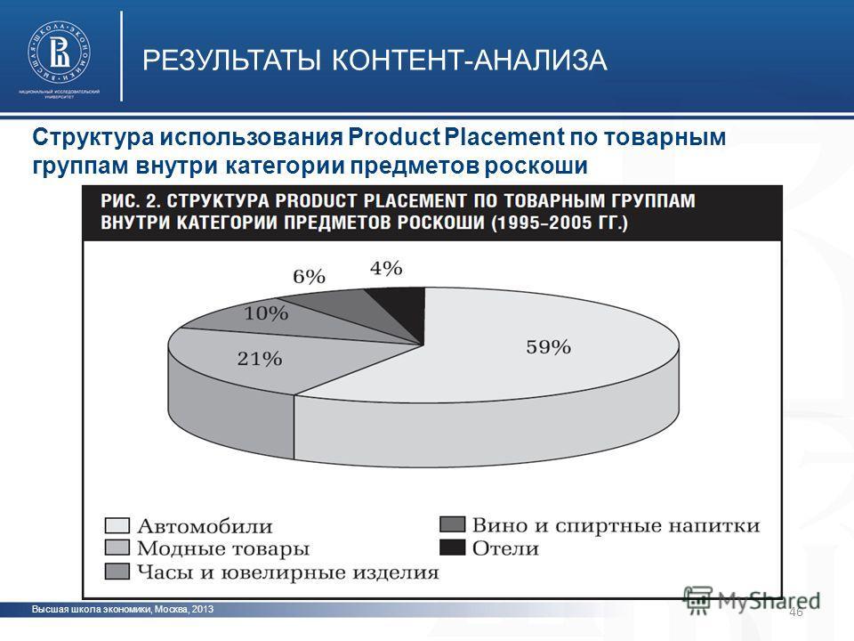 Высшая школа экономики, Москва, 2013 РЕЗУЛЬТАТЫ КОНТЕНТ-АНАЛИЗА фото Структура использования Product Placement по товарным группам внутри категории предметов роскоши 46