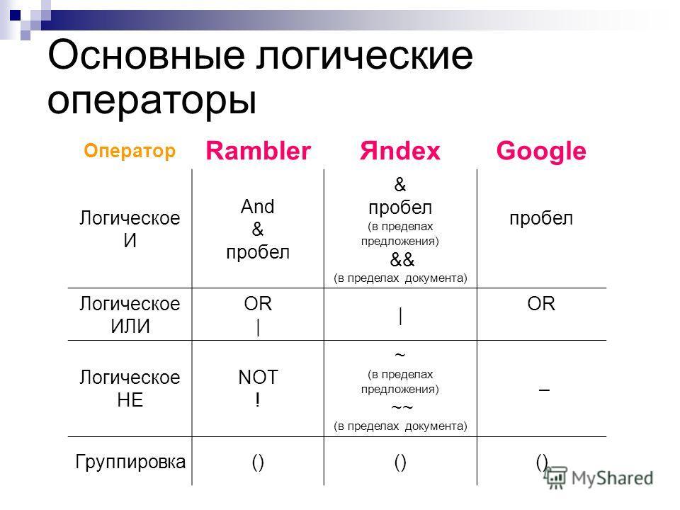Основные логические операторы Оператор RamblerЯndexGoogle Логическое И And & пробел & пробел (в пределах предложения) && (в пределах документа) пробел Логическое ИЛИ OR | | OR Логическое НЕ NOT ! ~ (в пределах предложения) ~~ (в пределах документа) –