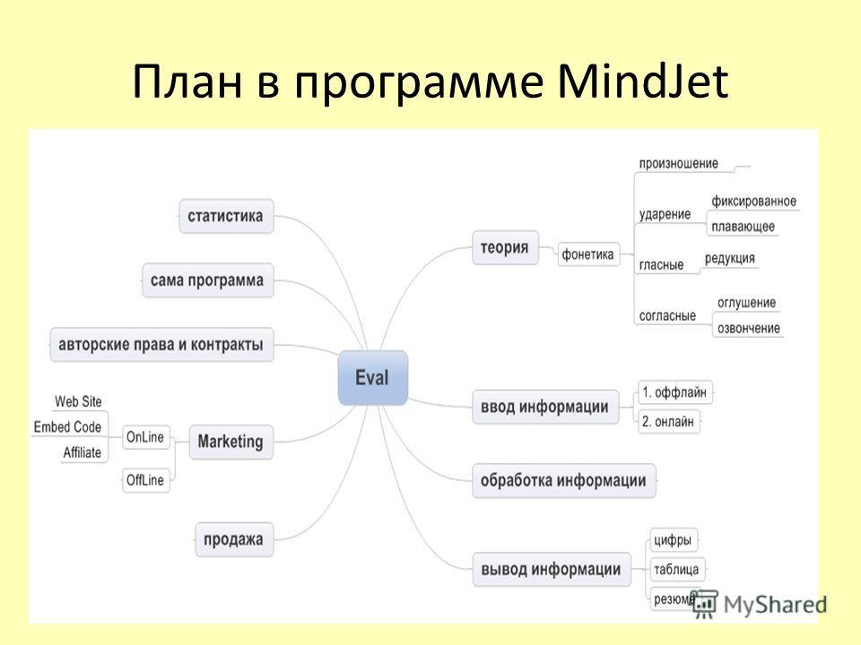 План в программе MindJet