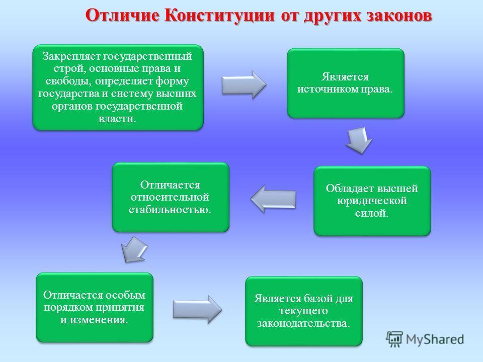 Структура Действующая Конституция РФ состоит из преамбулы и 2 х разделов. В преамбуле провозглашается, что народ России принимает данную Конституцию; закрепляются демократические и гуманистические ценности; определяется место России в современном мир