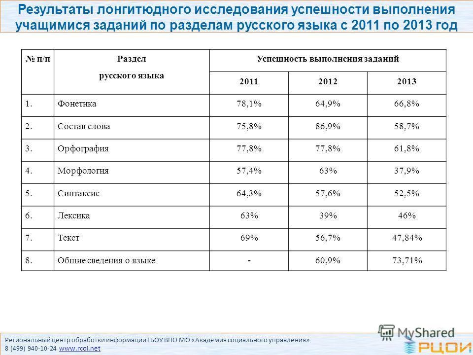 Результаты лонгитюдного исследования успешности выполнения учащимися заданий по разделам русского языка с 2011 по 2013 год п/п Раздел русского языка Успешность выполнения заданий 201120122013 1.Фонетика 78,1%64,9%66,8% 2. Состав слова 75,8%86,9%58,7%