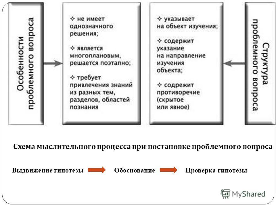 Схема мыслительного процесса при постановке проблемного вопроса Выдвижение гипотезы ОбоснованиеПроверка гипотезы