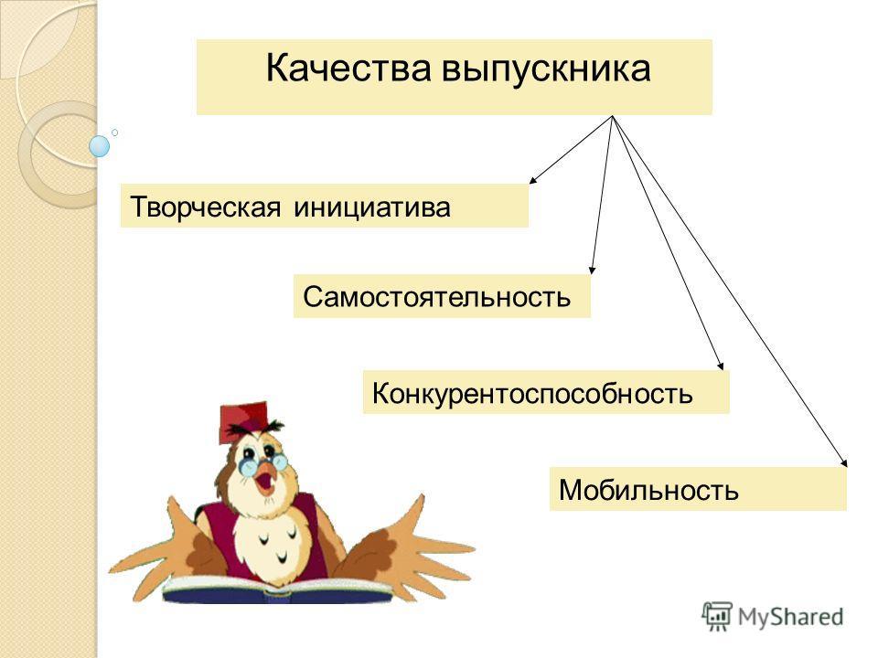 Качества выпускника Творческая инициатива Мобильность Конкурентоспособность Самостоятельность