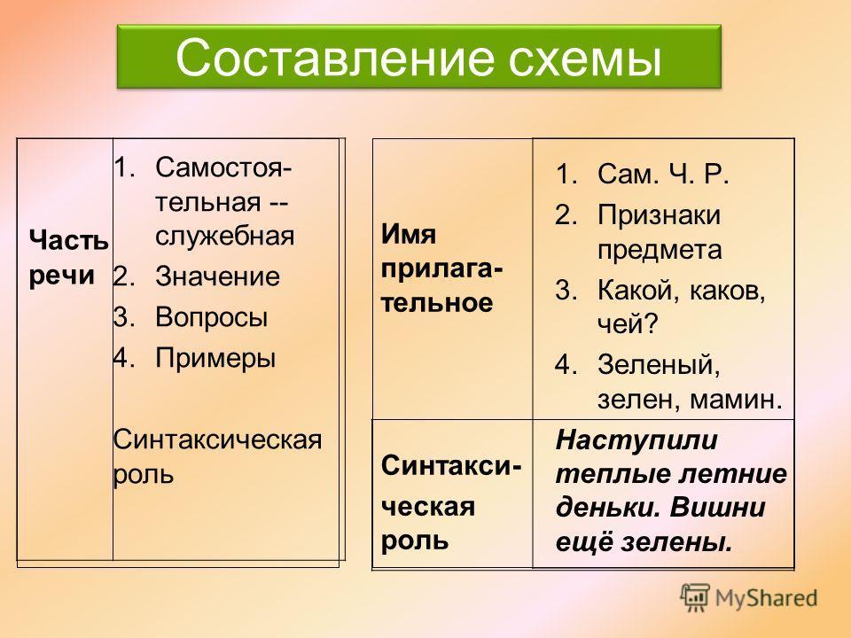 Сергей крутой Мяч большой Я хорош, а ты пригож, Так на дедушку похож Лучик солнца золотой