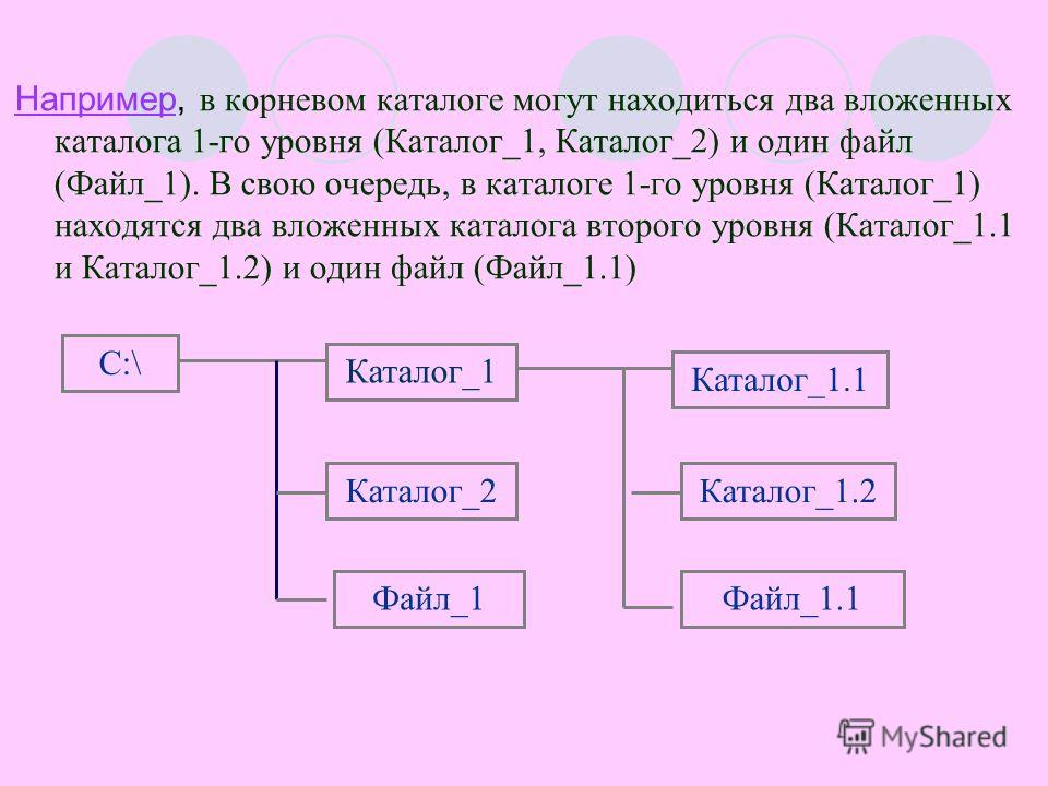 Например, в корневом каталоге могут находиться два вложенных каталога 1-го уровня (Каталог_1, Каталог_2) и один файл (Файл_1). В свою очередь, в каталоге 1-го уровня (Каталог_1) находятся два вложенных каталога второго уровня (Каталог_1.1 и Каталог_1