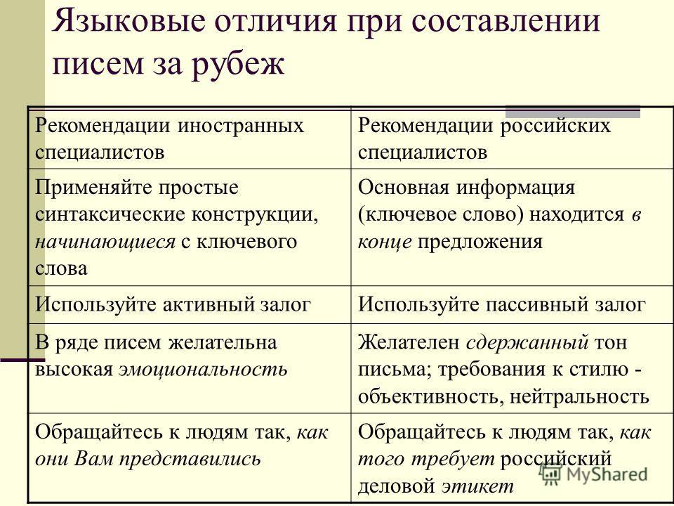 Языковые отличия при составлении писем за рубеж Рекомендации иностранных специалистов Рекомендации российских специалистов Применяйте простые синтаксические конструкции, начинающиеся с ключевого слова Основная информация (ключевое слово) находится в