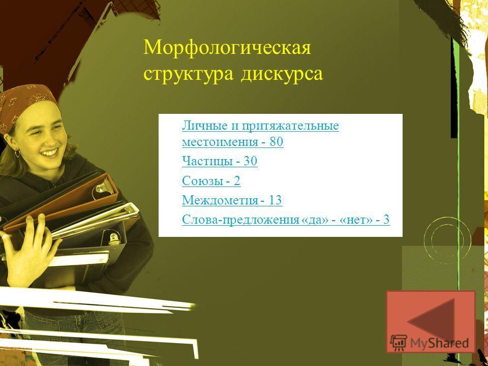 Морфологическая структура дискурса Личные и притяжательные местоимения - 80Личные и притяжательные местоимения - 80 Частицы - 30 Союзы - 2 Междометия - 13 Слова-предложения «да» - «нет» - 3