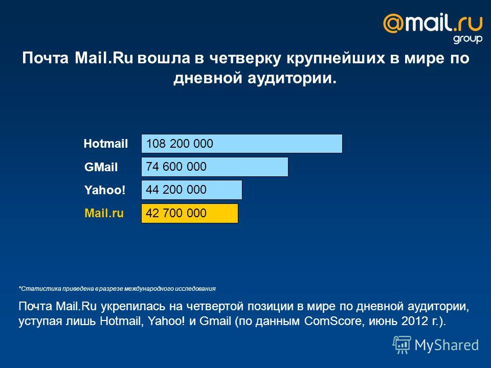 Почта Mail.Ru вошла в четверку крупнейших в мире по дневной аудитории. *Статистика приведена в разрезе международного исследования Почта Mail.Ru укрепилась на четвертой позиции в мире по дневной аудитории, уступая лишь Hotmail, Yahoo! и Gmail (по дан