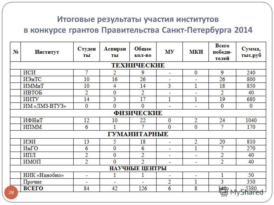 Итоговые результаты участия институтов в конкурсе грантов Правительства Санкт - Петербурга 2014 28