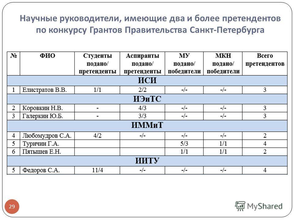 Научные руководители, имеющие два и более претендентов по конкурсу Грантов Правительства Санкт - Петербурга 29