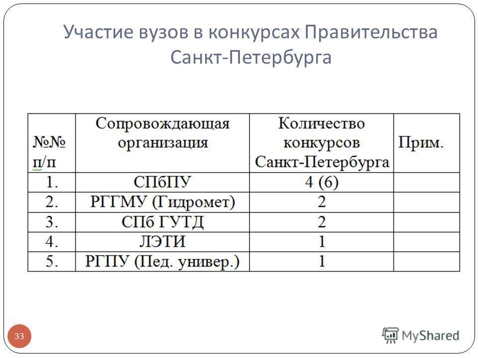 Участие вузов в конкурсах Правительства Санкт - Петербурга 33