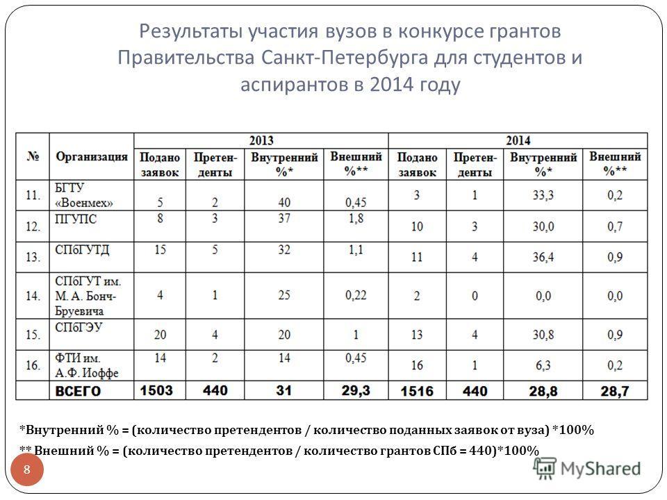 Результаты участия вузов в конкурсе грантов Правительства Санкт - Петербурга для студентов и аспирантов в 2014 году * Внутренний % = ( количество претендентов / количество поданных заявок от вуза ) *100% ** Внешний % = ( количество претендентов / кол
