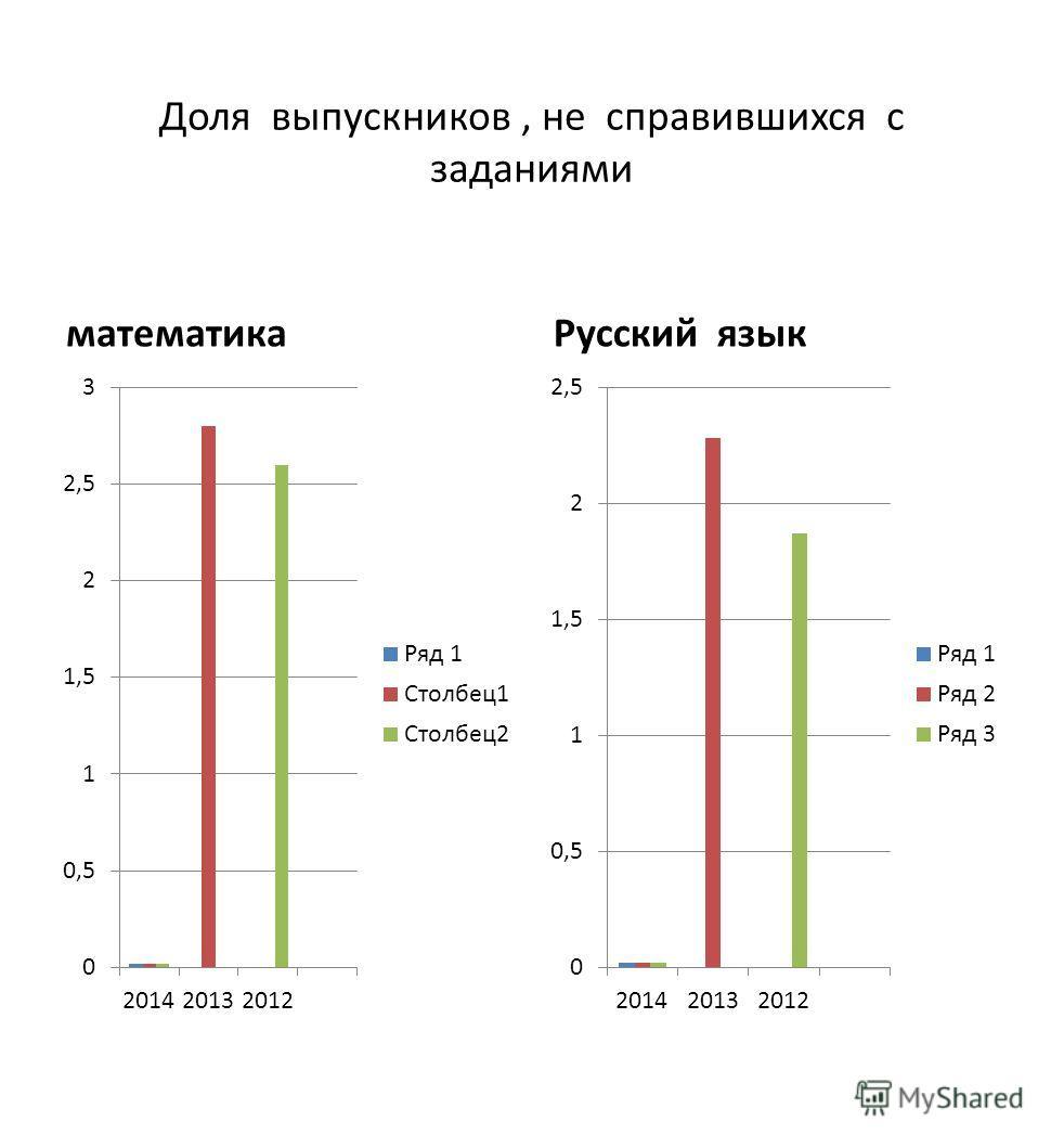 Доля выпускников, не справившихся с заданиями математика Русский язык