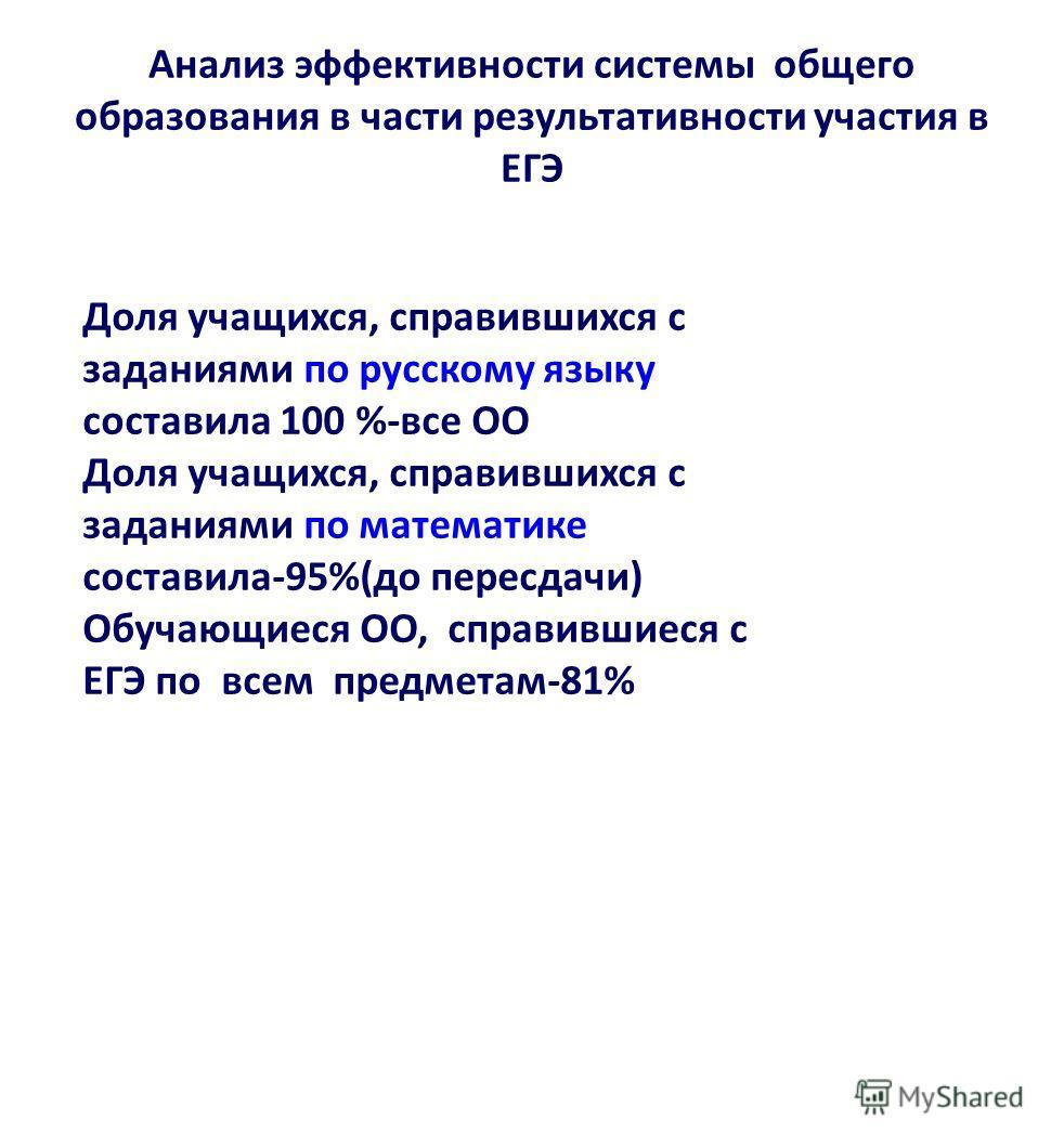Анализ эффективности системы общего образования в части результативности участия в ЕГЭ Доля учащихся, справившихся с заданиями по русскому языку составила 100 %-все ОО Доля учащихся, справившихся с заданиями по математике составила-95%(до пересдачи)