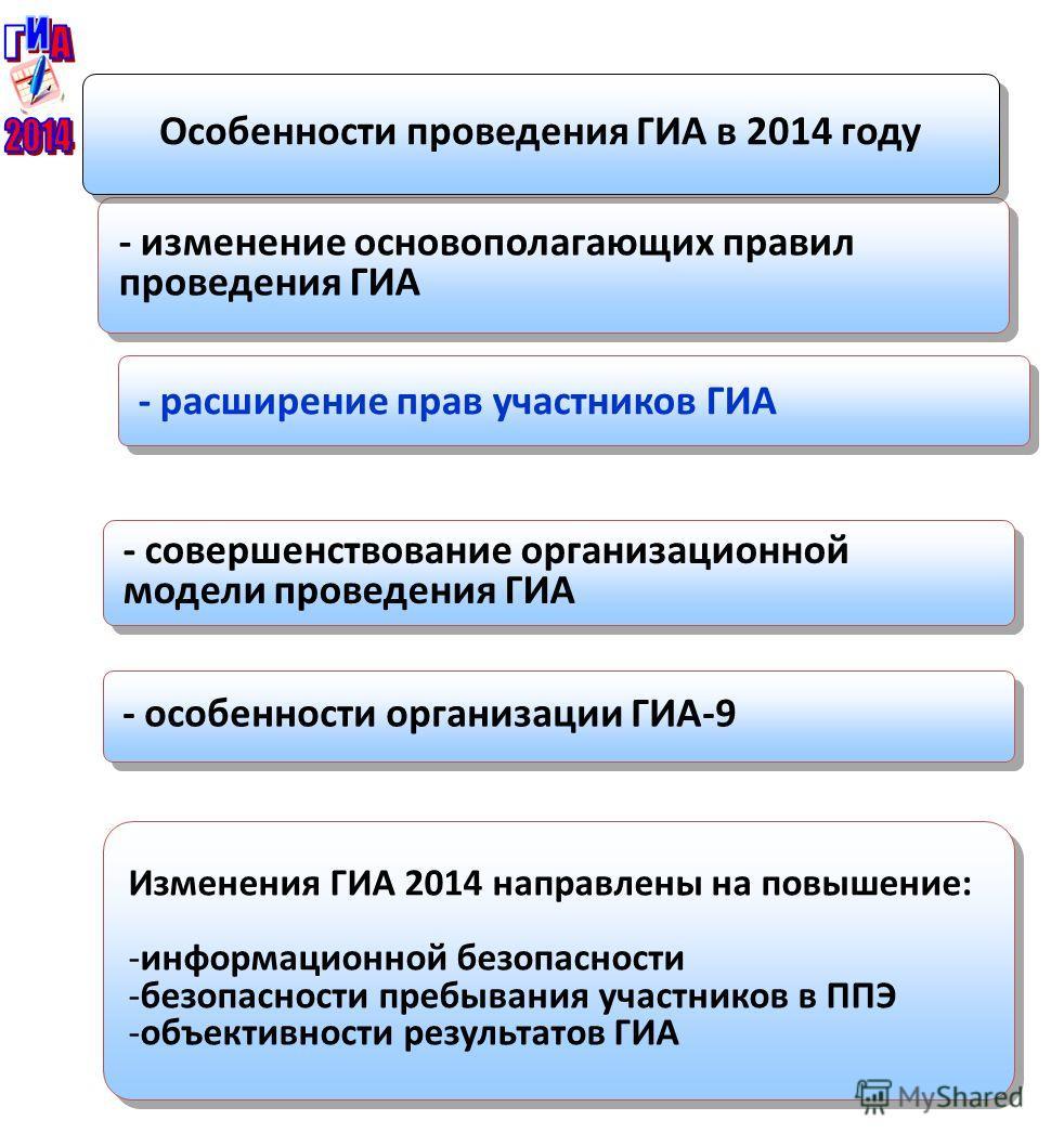 - изменение основополагающих правил проведения ГИА Особенности проведения ГИА в 2014 году - расширение прав участников ГИА - совершенствование организационной модели проведения ГИА - особенности организации ГИА-9 Изменения ГИА 2014 направлены на повы