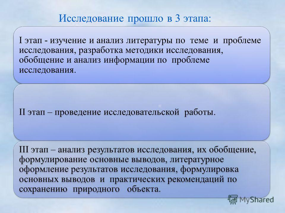 Исследование прошло в 3 этапа: I этап - изучение и анализ литературы по теме и проблеме исследования, разработка методики исследования, обобщение и анализ информации по проблеме исследования. II этап – проведение исследовательской работы. III этап –