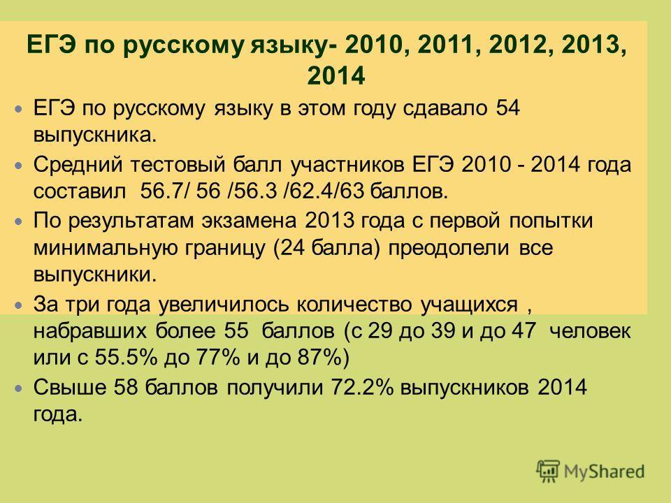 ЕГЭ по русскому языку- 2010, 2011, 2012, 2013, 2014 ЕГЭ по русскому языку в этом году сдавало 54 выпускника. Средний тестовый балл участников ЕГЭ 2010 - 2014 года составил 56.7/ 56 /56.3 /62.4/63 баллов. По результатам экзамена 2013 года с первой поп