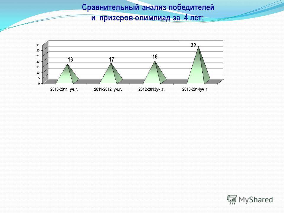 Сравнительный анализ победителей и призеров олимпиад за 4 лет: